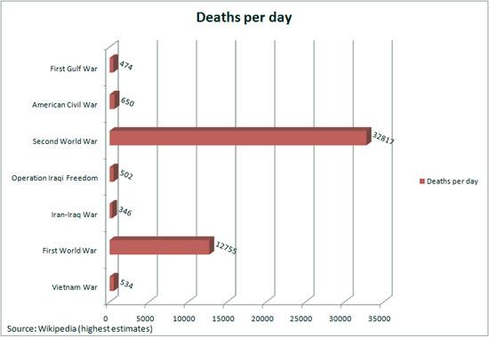 32 817 человек погибало каждый день во